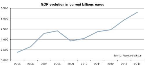 Отчёт об экономике Монако