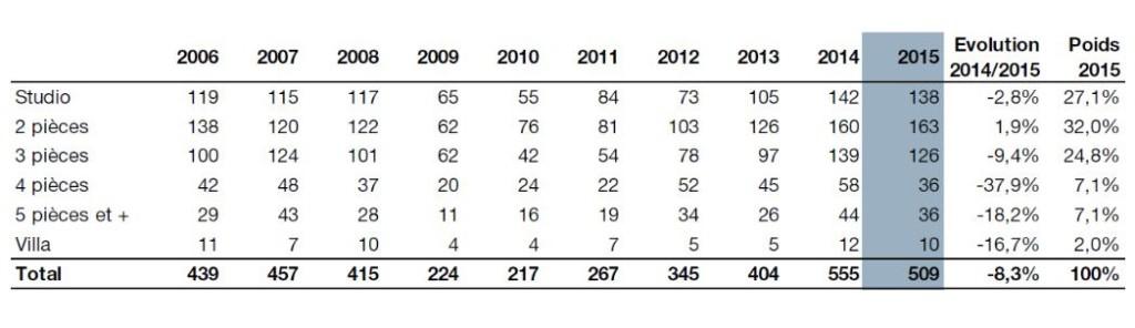 Количество продаж вторичного жилья