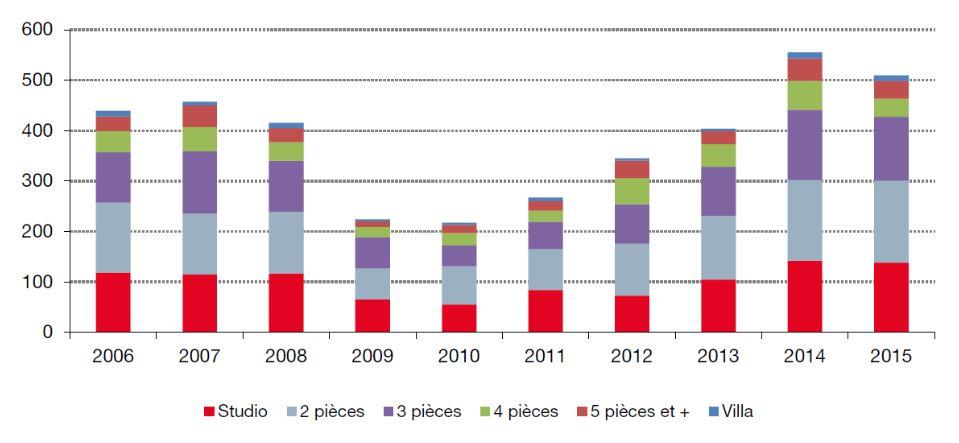 Количество продаж вторичного жилья - график