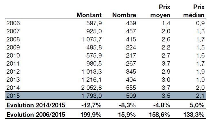 Средняя цена продаж (в миллионах евро)