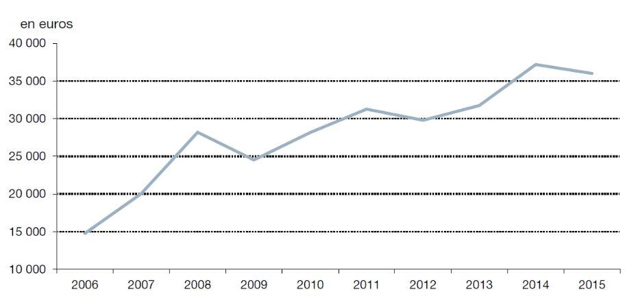 Изменение цены за м² в графике