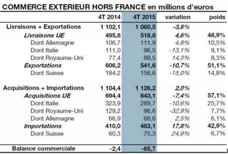 Торговля с Францией
