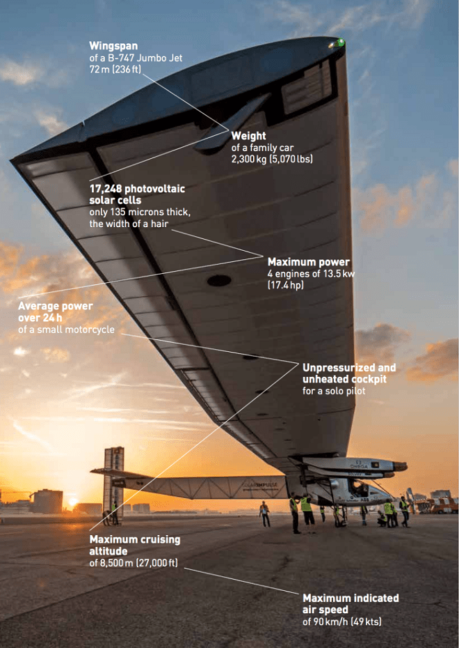 Конструкция Solar Impulse 2